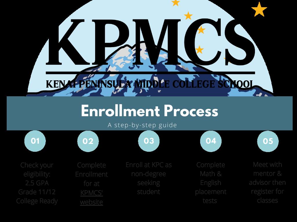 This image has an empty alt attribute; its file name is KPMCS-Enrollment-Process-Flowchart.png